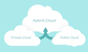 Cách hoạt động của điện toán đám mây