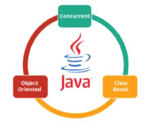 Lịch sử hình thành ngôn ngữ Java