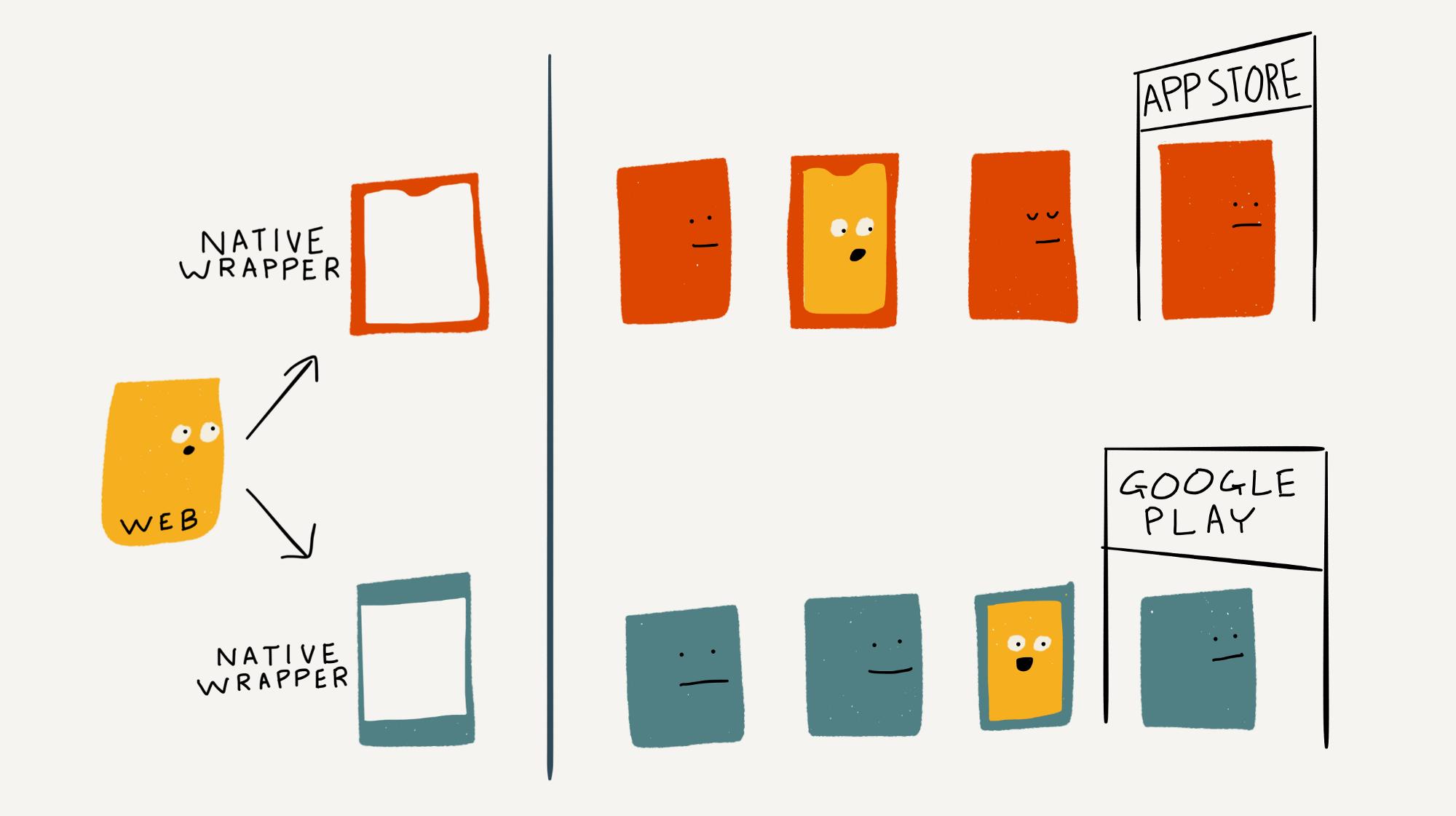 Giải thích về cách tạo ứng dụng lai - Hybrid Apps
