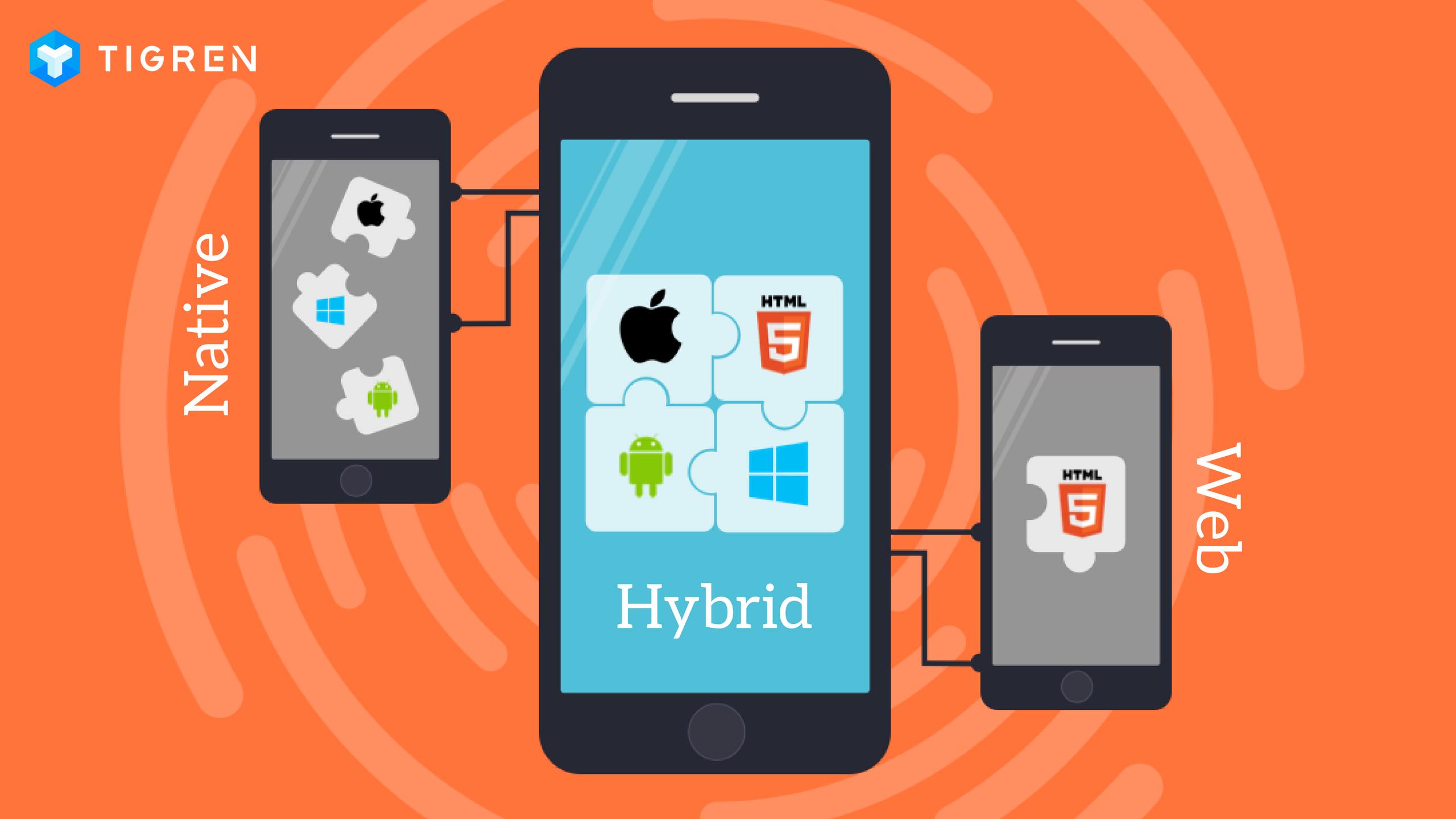 Phân loại ứng dụng trên thiết bị di động: Native Apps - Web Apps - Hybrid Apps