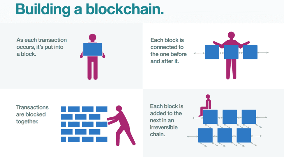Sự hình thành của công nghệ Blockchain