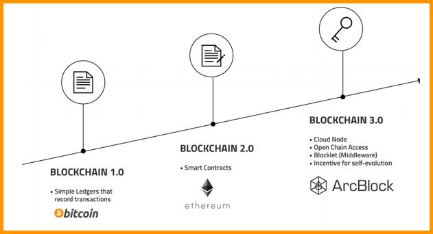 Sự phát triển của công nghệ Blockchain