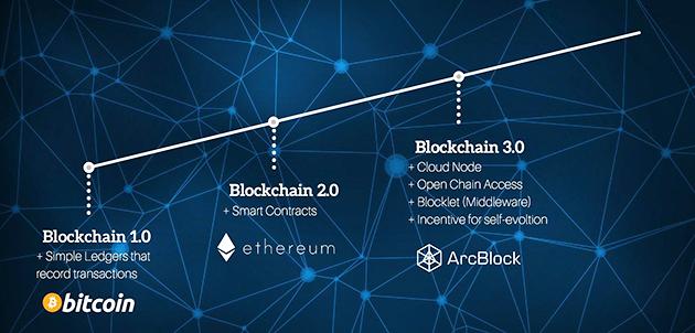 Tính năng cập nhật của công nghệ Blockchain 3.0 mới nhất