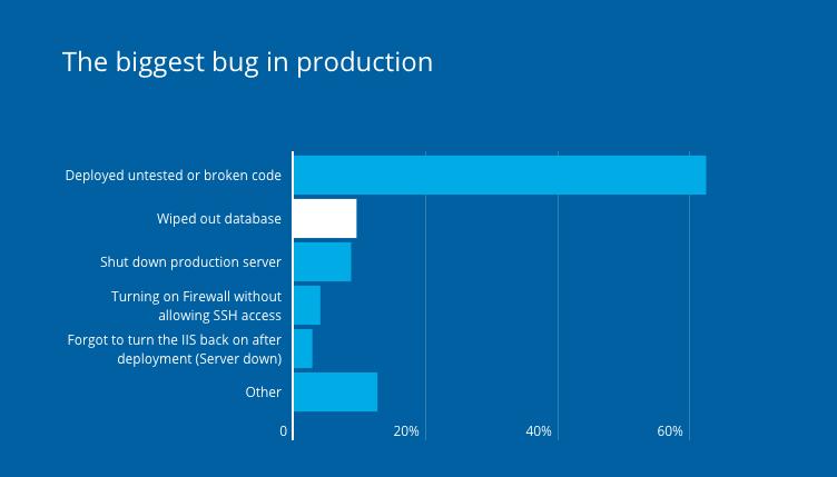 Bug lớn nhất trong phát triển sản phẩm