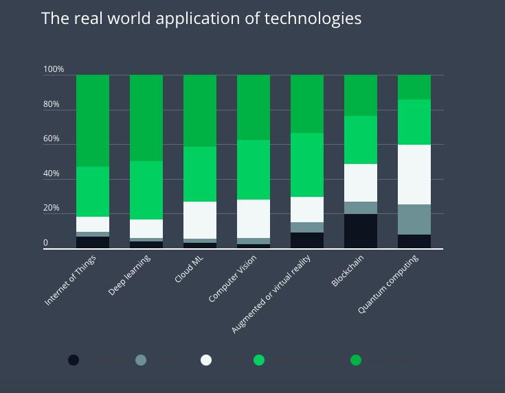 Ứng dụng công nghệ trong thế giới thực