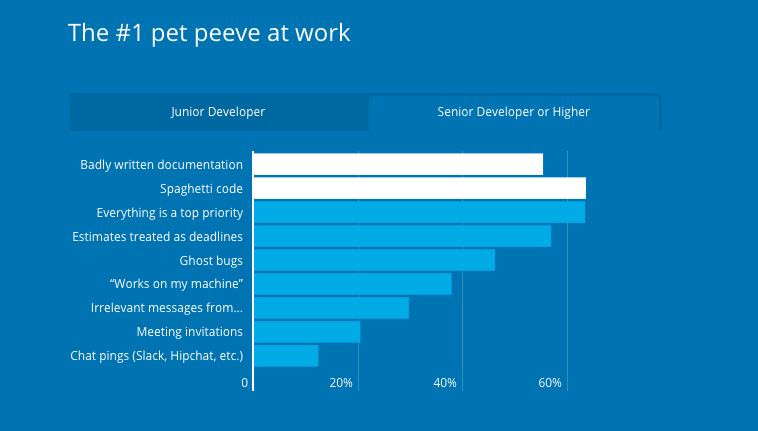 Điều gây khó chịu số một ở vị trí Senior Developer