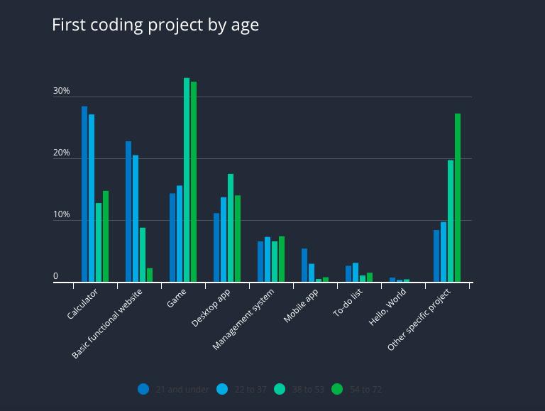 Dự án code đầu tiên theo độ tuổi