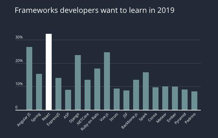 Framework được mong muốn học nhất 2019