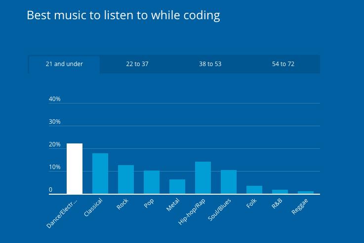 Nghe nhạc trong khi code trong độ tuổi từ 21 tuổi trở xuống