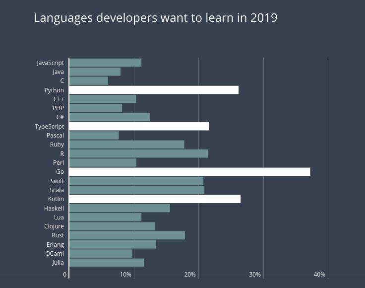 Ngôn ngữ lập trình Developer muốn học nhất 2019