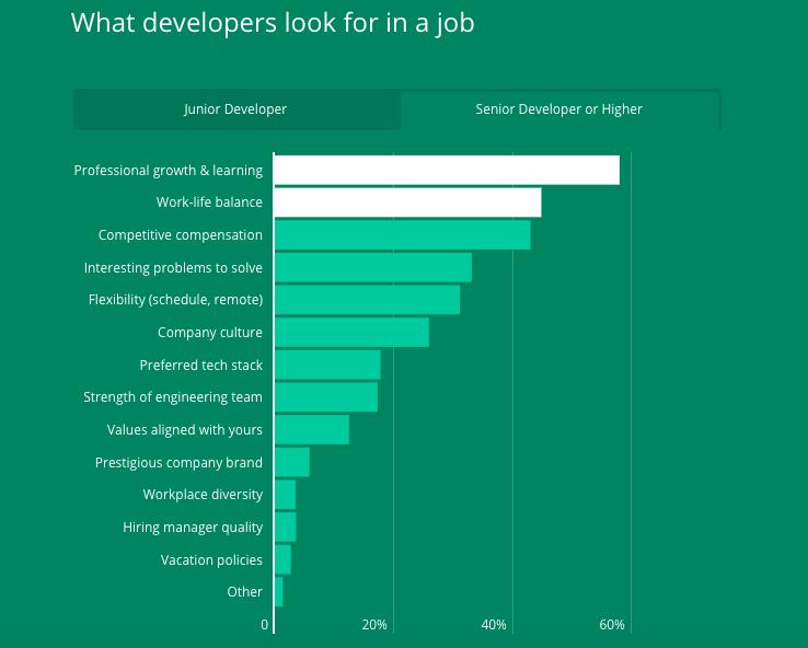 Những điều mà lập trình viên tìm kiếm ở một vị trí công việc Senior Developer