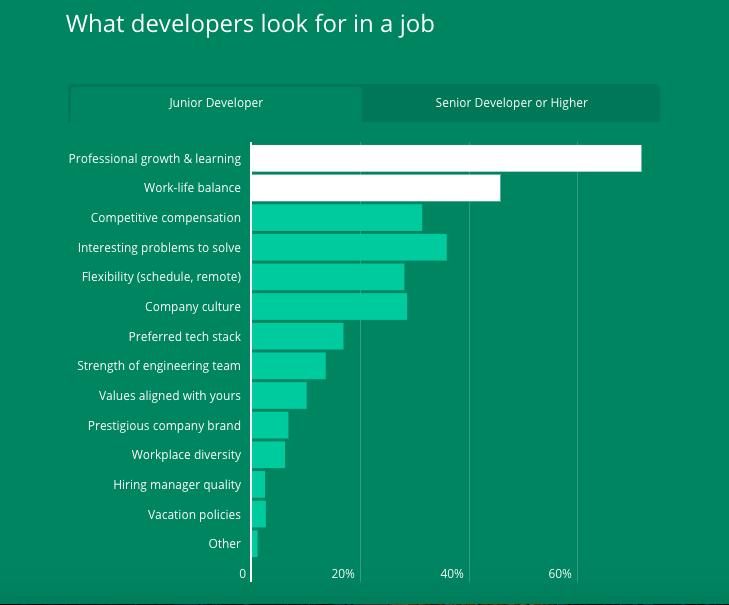 Những điều mà lập trình viên tìm kiếm ở một vị trí công việc ở cấp junior developers
