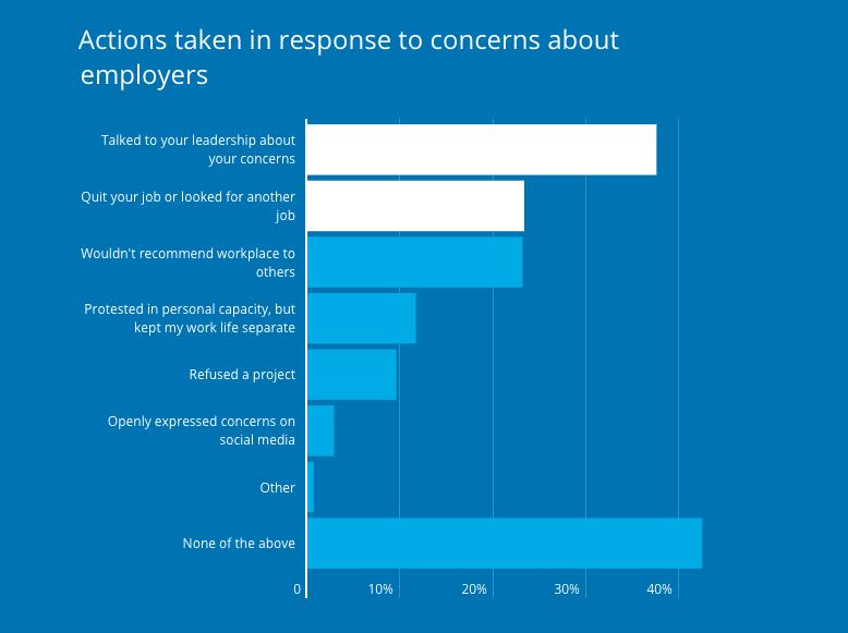 Những lý do khiến lập trình viên phản ứng với các vấn đề họ quan tâm về công ty