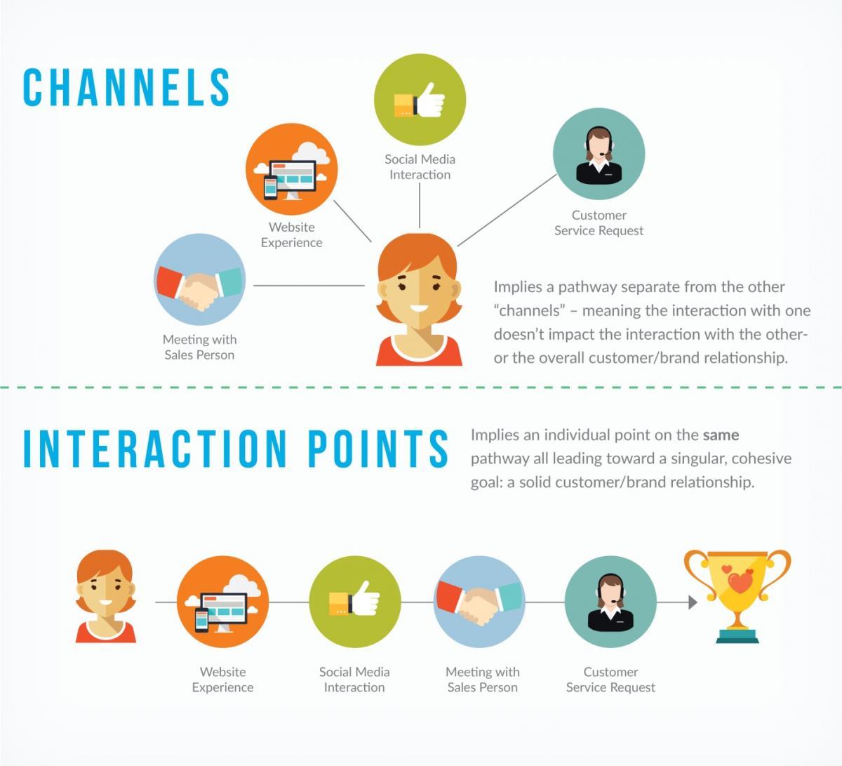 Interactive design tác động như thế nào