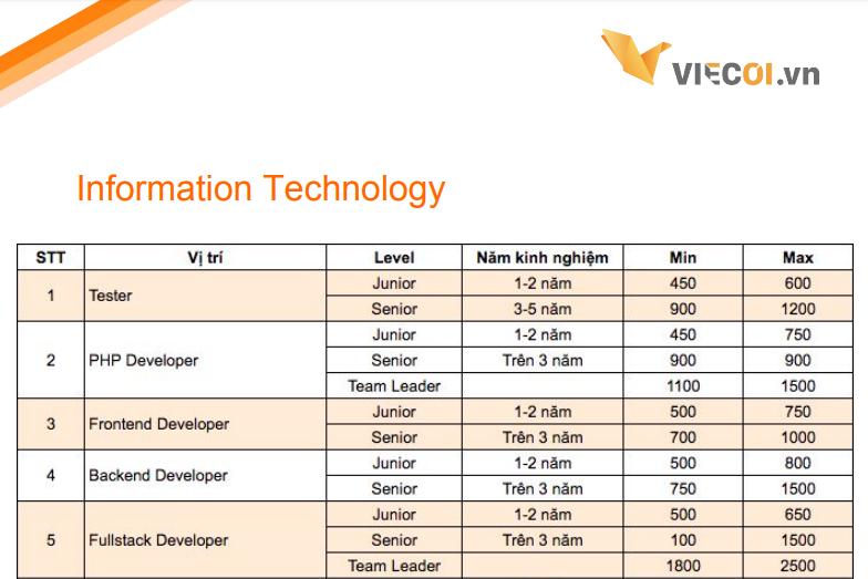khung lương ngành IT